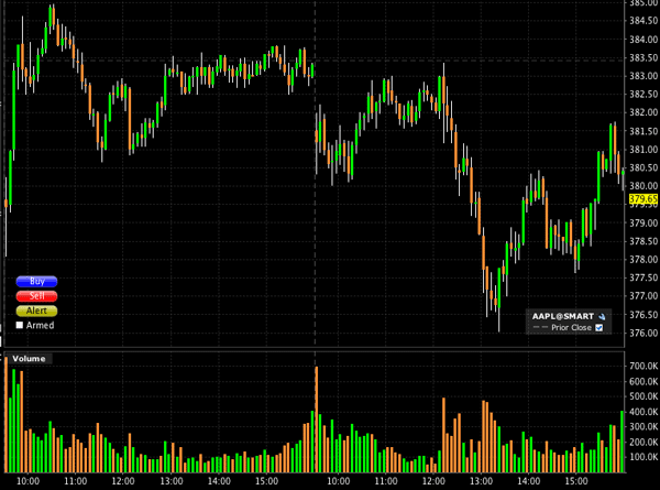 AAPL price chart showing two days in five minute bars