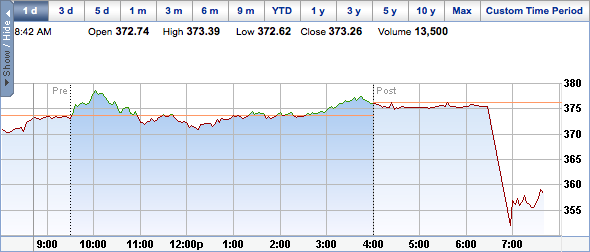 AAPL Dips 5% Following Apple CEO Change - The Mac Observer