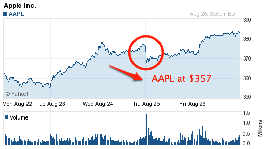 AAPL Price Chart With The After-Hours Bottom Marked