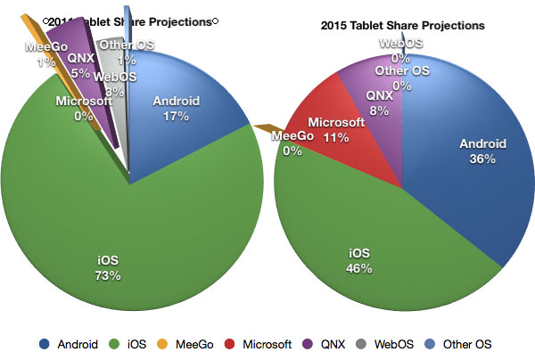 Tablet Share Projections for 2011 and 2015