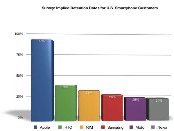 UBS Smartphone Retention Survey