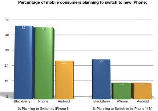 Percentage of mobile consumers planning to switch to new iPhone: