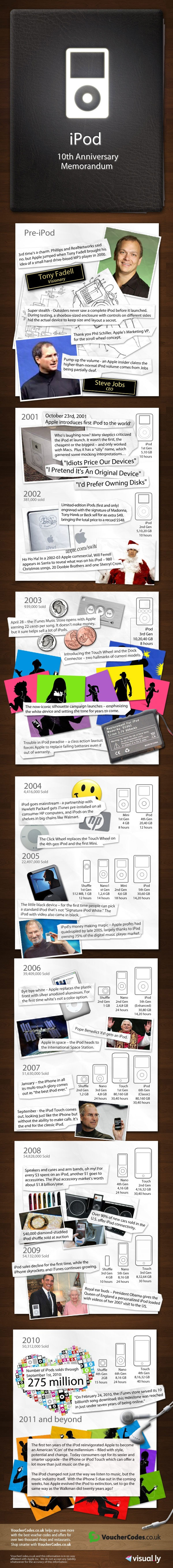 Ten Year History of the iPod