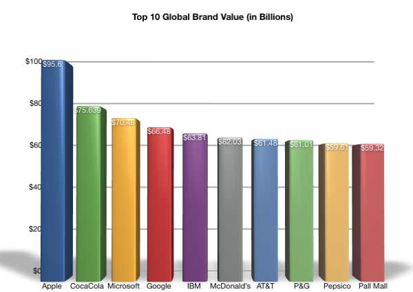 Top 10 Global Brands