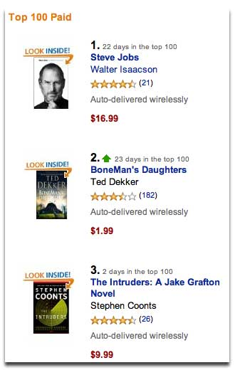 Kindle Best Sellers