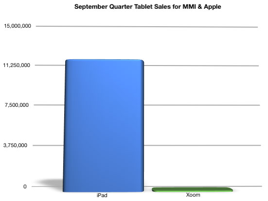 Q3 Tablet Sales for MMI and Apple