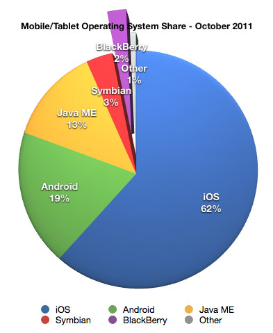 Mobile/Tablet Operating System Share - October 2011