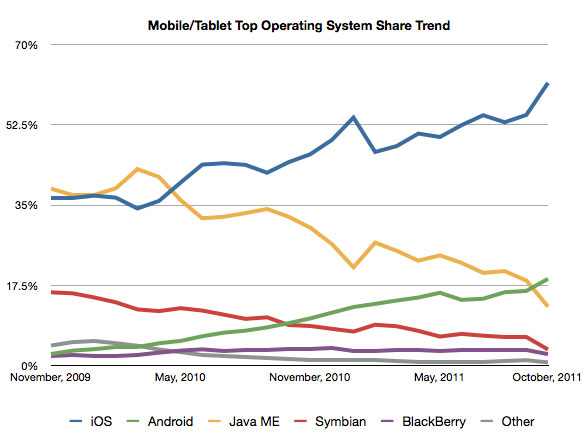 Mobile/Tablet Top Operating System Share Trend