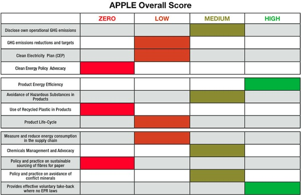 Greenpeace Apple Score