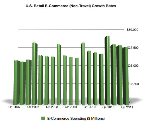 U.S. E-Commerce Retail Spending