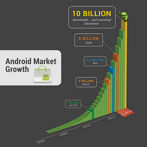 Google Android Market Growth Chart