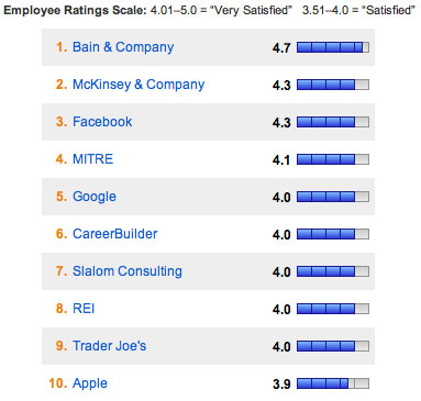 Glassdoor 2012 Top 10