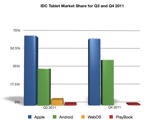 Q3 and Q4 2011 Tablet Share
