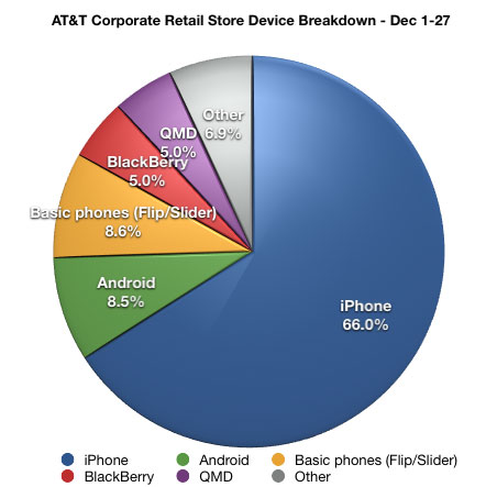iPhone Crushes ANDROID at AT&T Corporate Stores in December