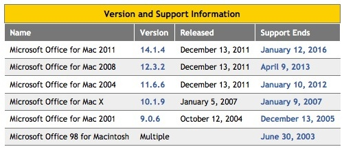 Ms Office for Mac - Support