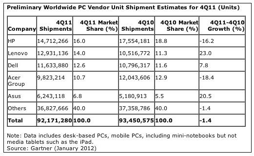 PC sales data