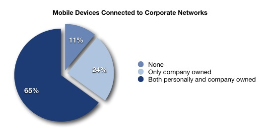 Mobile Devices Connected to Corporate Networks