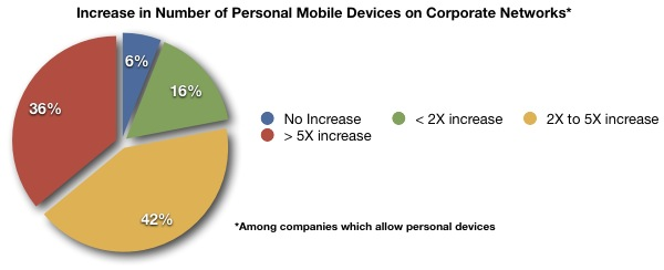 Increase in Mobile Devices