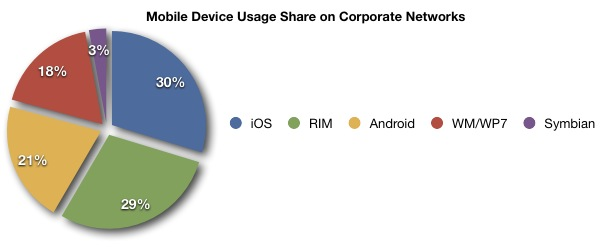 Mobile Device Use Share