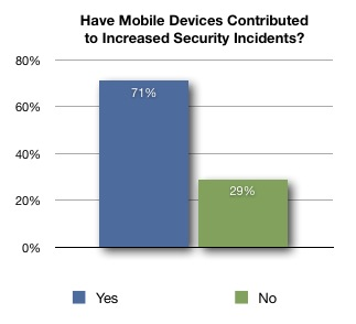 Increase in Security Risk