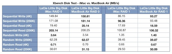 MacBook Air vs iMac Xbench Results