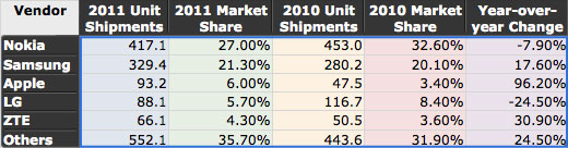 2011 Mobile Industry Rankings
