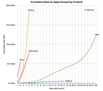 Asymco: iOS Sales Rocket Past Mac Sales