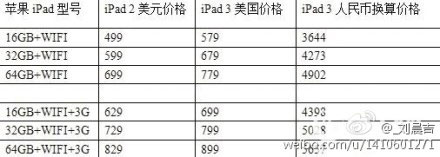 Supposed iPad 3 Pricing List