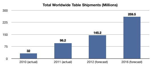 IDC Total Tablet Shipments