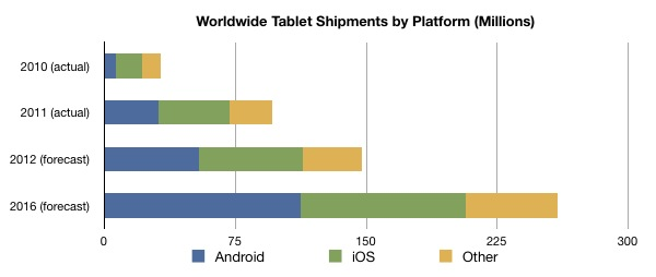 IDC Tablet Shipments by Platform