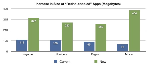 Retina Apps Size Increase