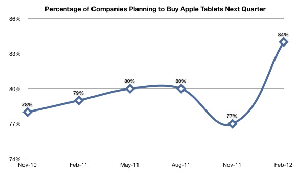 Corporate iPad Purchases