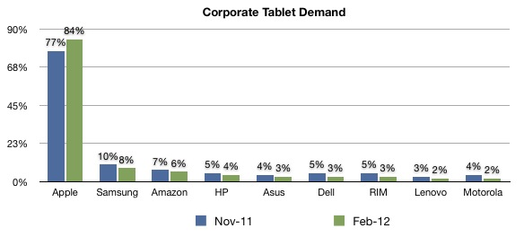 Corporate Tablet Purchases