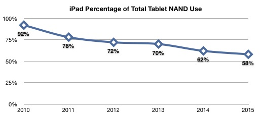 iPad Percentage of NAND Use