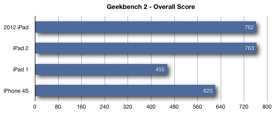 iPad Benchmark Geekbench