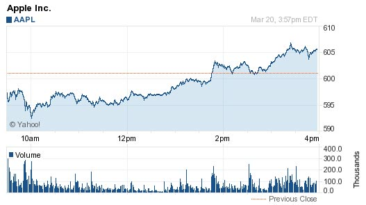 AAPL Chart for March 20th, 2012