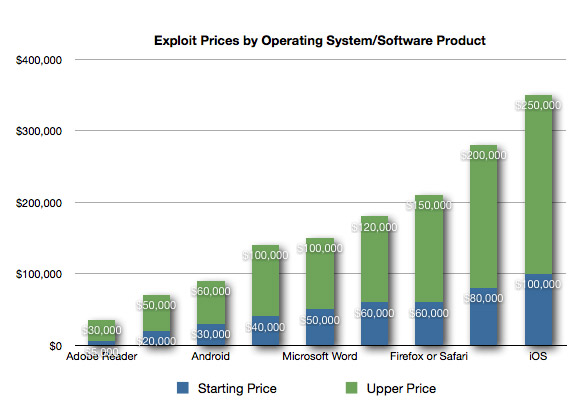 Hacker Prices by OS/Software