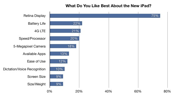 2012 iPad Best Liked Features