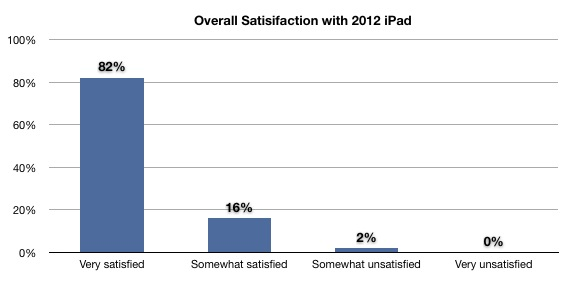 2012 iPad Satisfaction