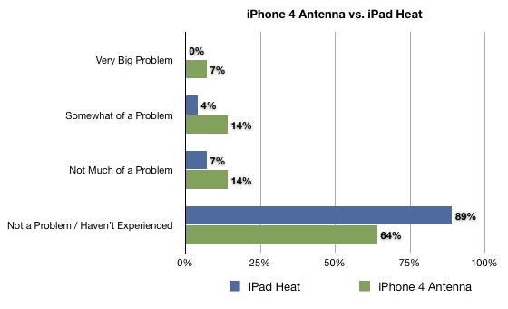 2012 iPad Heat vs iPhone 4 Antenna