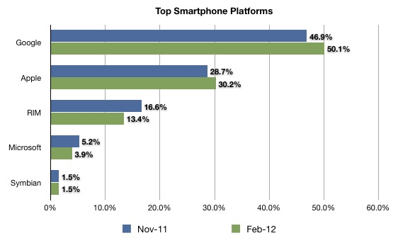 February 2012 comScore Mobile Platforms