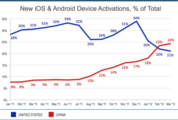 Smart Device Activations Q1 2012