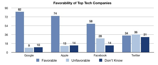 Top Tech Companies Favorability