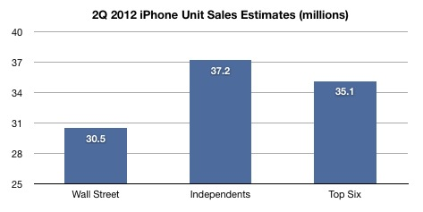 2Q 2012 iPhone Estimates