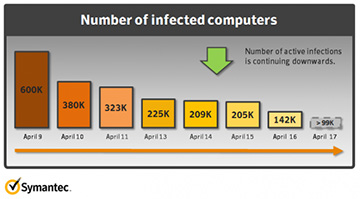 Flashback-infected Macs declining, according to Symantec