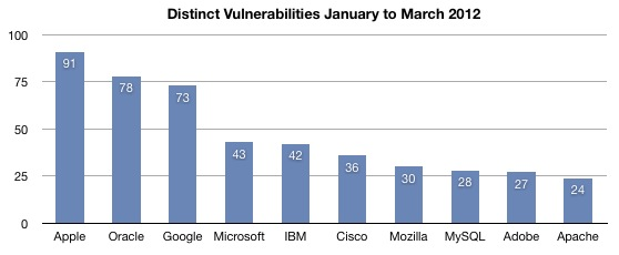 Trend Micro Number of Vulnerabilities