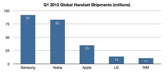 IHS Handsets Q1