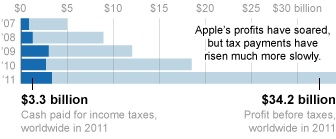 New York Times' Apple Tax Numbers