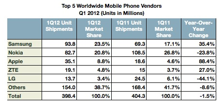 IDC Mobile Shipments 1Q 2012
