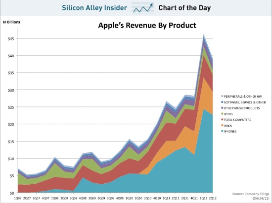 AAPL Revenue by segment